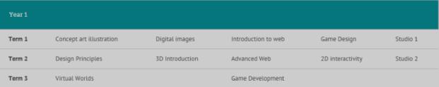 Belajar Game Design di Australia